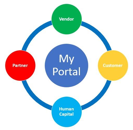 My GLOBAL PORTAL